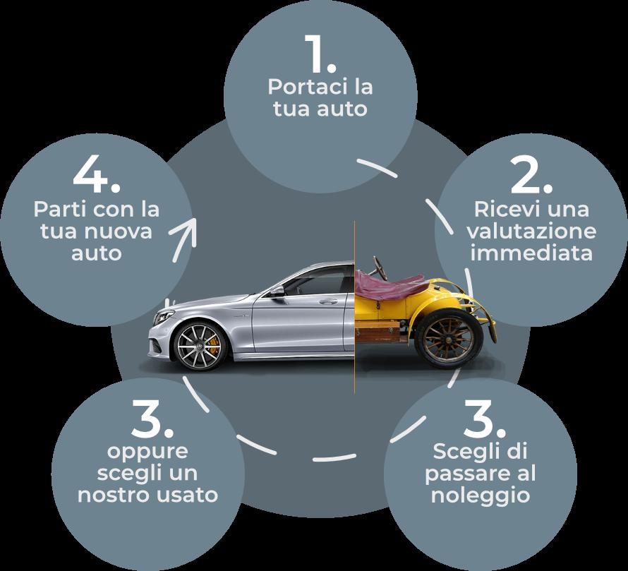 Permuta la tua auto, affidati a Base ALD Brescia!